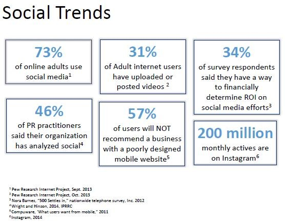 Capture Pew Social Trends 2013