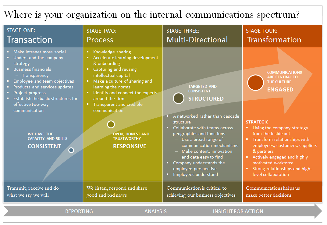 communications mechanistic perspective 3 communication theory research perspectives what is a research perspective what is the relationship between a research perspective and research 4 mechanistic and psychological perspectives what are the characteristics that apply to both of these perspectives.