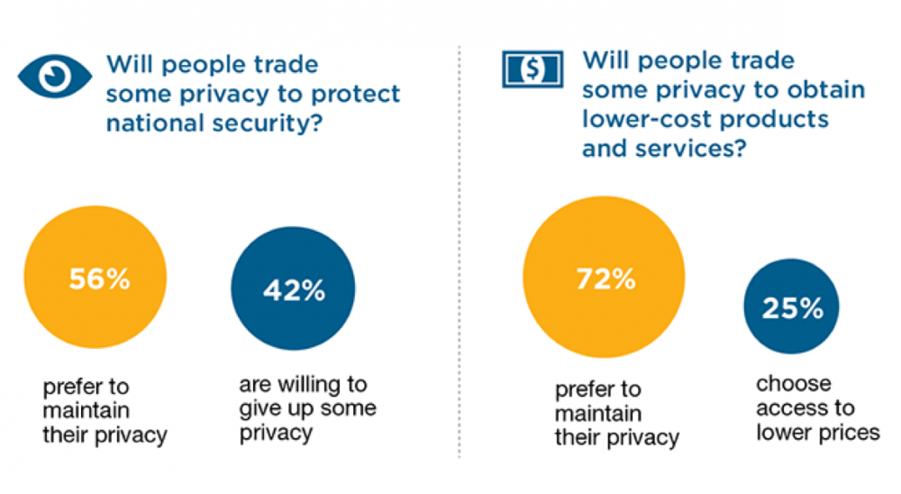 Privacy vs Security or Cost Research