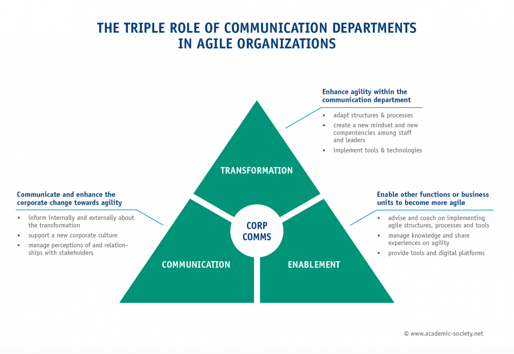 Agility in Corporate Communications: Lessons Learned and