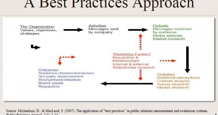 Stacks Best Practices Approach