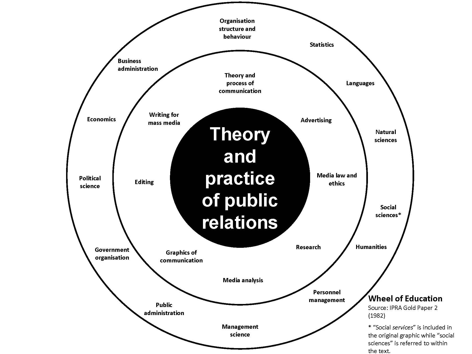 The Wheel of PR Education (1)
