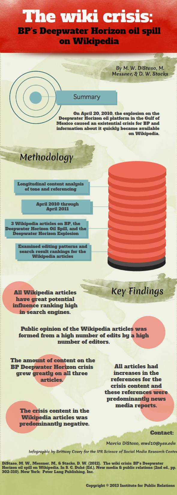 Public relations case study bp oil spill