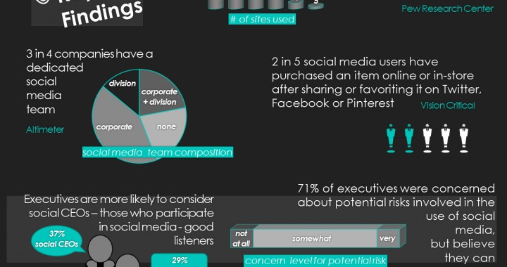 Top Social Media Research Studies for PR